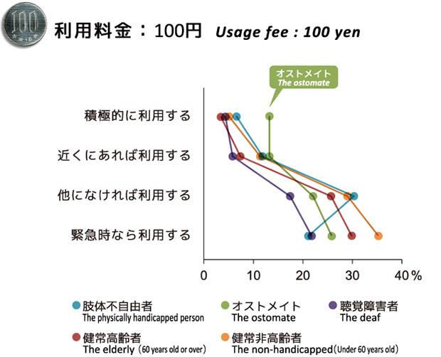 有料トイレの料金が100円に対する身体障害者の意識
